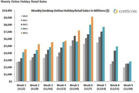 eCommerce Sets the Tone for the Retail Future Of 2015 - Trellis | eCommerce | Scoop.it