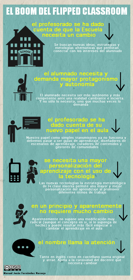 "El Boom  de la ""Flipped ClassRoom"" #infografia #infographic #education 