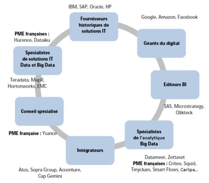 L'écosystème du Big Data en une infographie | Internet du Futur | Scoop.it