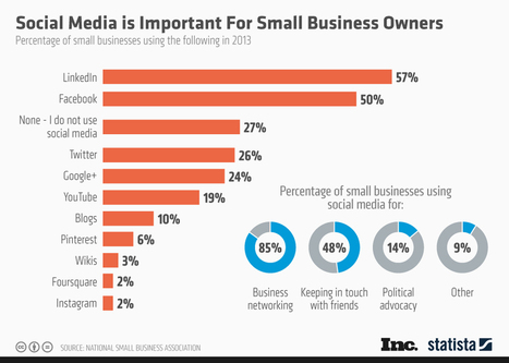 Social Media is Important for Small Business Owners - SiteProNews | Digital-News on Scoop.it today | Scoop.it