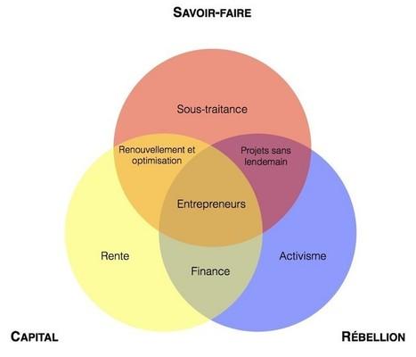 Qu'est-ce qu'un écosystème entrepreneurial ? | Centre des Jeunes Dirigeants Belgique | Scoop.it