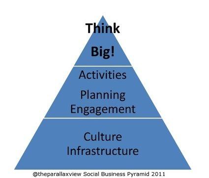 Social Business Success Factors | The entrprise20coil | Scoop.it