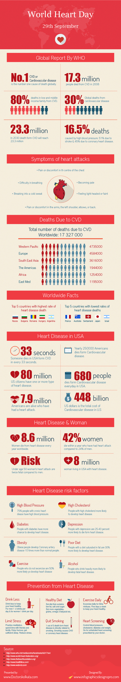 Amazing Statistics World Heart Day | Doctors Kolkata - Daily Updates | Scoop.it