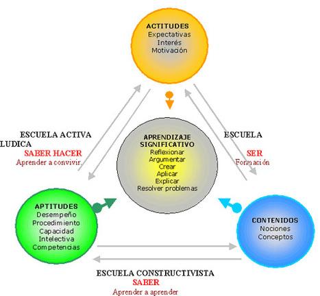 Aprendehoy... | Tecnologia Instruccional | Scoop.it
