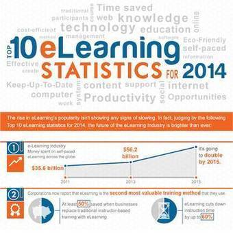 Top 10 e-Learning Statistics for 2014 You Need To Know | Education & Innovation | Scoop.it