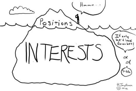 Negotiation 101: The 6 Principles | Negotiation and Persuasion | Scoop.it