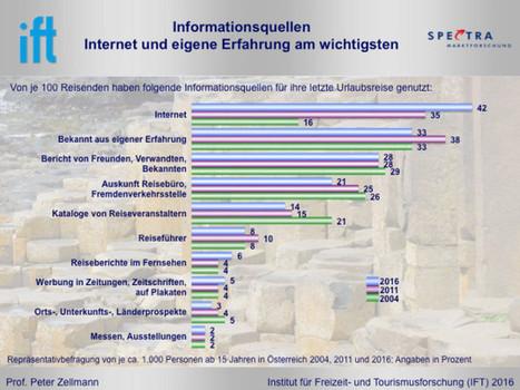 Internet ist wichtigste Informationsquelle über das Urlaubsziel | eTourism Trends and News | Scoop.it
