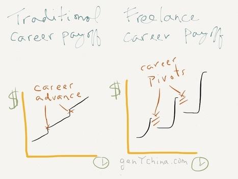 genYchina.com » Blog Archive » The Future of China's Startup Incubators | social.digital media | Scoop.it
