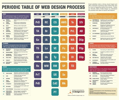 The Web Design Process Periodic Table | Webdesign by Accesscloud Webdesigns | Scoop.it