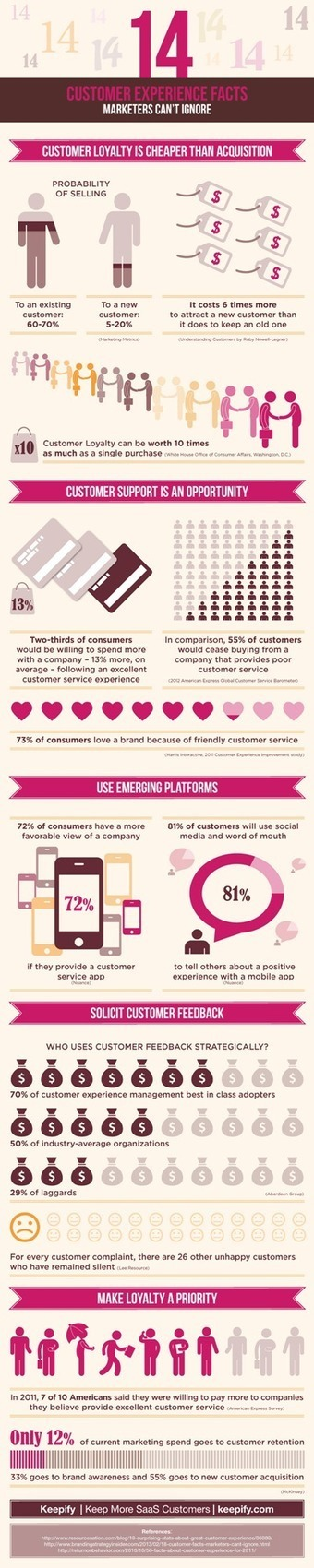 Two More Customer Experience Facts and Suggestions You Can't Ignore [Infographic] - Business 2 Community | Customer Buying Journey | Scoop.it