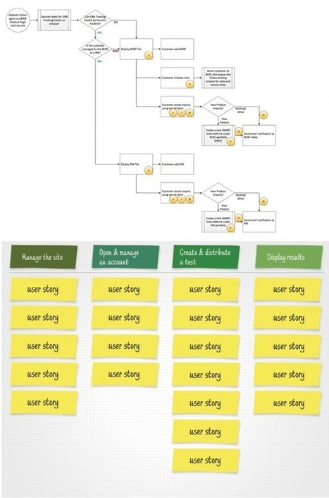 Story Mapping and/vs Process Maps   Agile in Dev Teams   Scoop.it