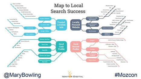 Local Search Ranking Factors Infographic by Mary Bowling for #Mozcon | Local SEO and Geo-Targeted Optimization | Scoop.it
