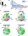 Journal for ImmunoTherapy of Cancer | Full text | A quantitative analysis of therapeutic cancer vaccines in phase 2 or phase 3 trial | Immunology and Biotherapies | Scoop.it
