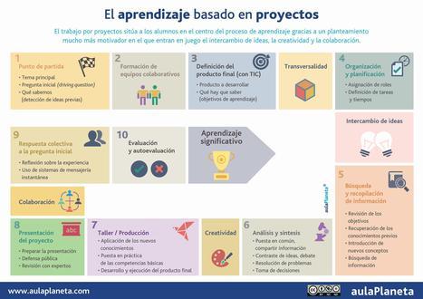 Cómo aplicar en 10 pasos el Aprendizaje basado en proyectos│@aulaPlaneta | Contenidos educativos digitales | Scoop.it