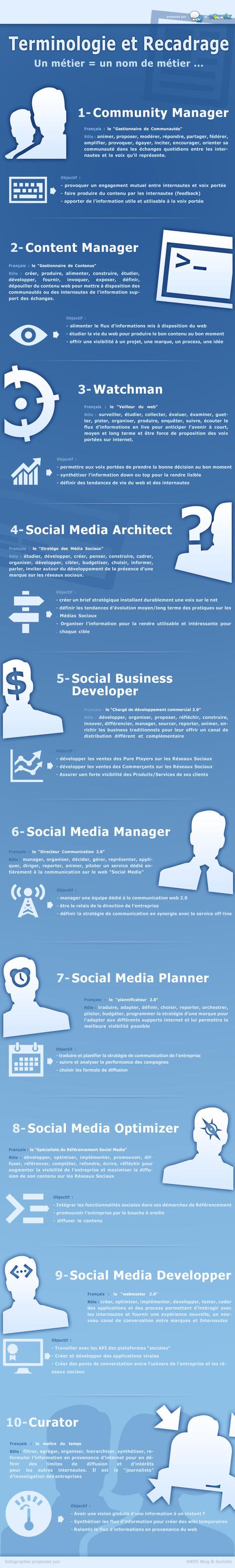 Infographie : Terminologie des métiers du web | La vie en agence web | Scoop.it