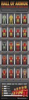 JOURNAL DU GEEK | Infographie : l'évolution d'Iron Man | Iron Man Armored Adventures | Scoop.it