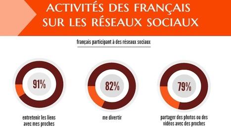 Pourquoi les Français vont-ils sur les réseaux sociaux? [Infographie] | Actualité Social Media : blogs & réseaux sociaux | Scoop.it