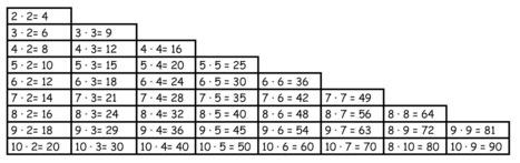 ΠΡΟΠΑΙΔΕΙΑ | Μαθηματικά και ΤΠΕ | Scoop.it