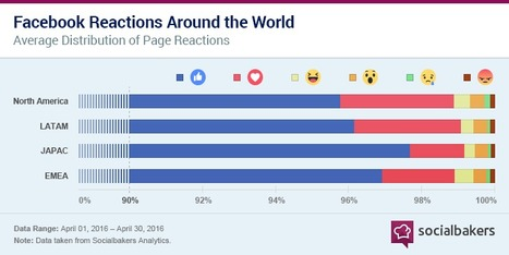 Haha, Wow! Facebook Reactions Are Catching On | Social Bakers | SocialMoMojo Web | Scoop.it