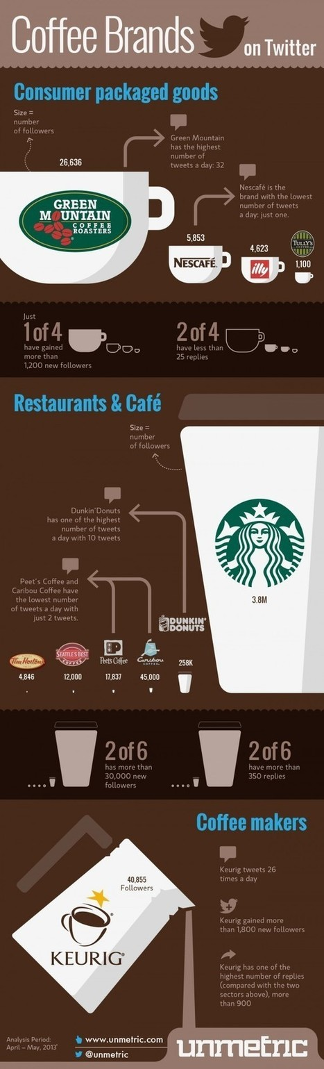 Most Popular Coffee Brands On Twitter [INFOGRAPHIC] - AllTwitter   Better know and better use Social Media today (facebook, twitter...)   Scoop.it
