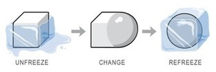 Guest Post: Learning to Change our Change Management Approach | Positive futures | Scoop.it