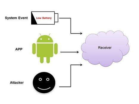#Android #Hacking and #Security, Part 3: Exploiting Broadcast Receivers | #Security #InfoSec #CyberSecurity #Sécurité #CyberSécurité #CyberDefence & #DevOps #DevSecOps | Scoop.it