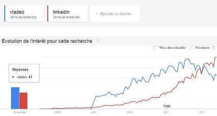 Viadeo et Linkedin : la situation en France. - Emploi 2.0 | Viadeo & Linkedin | Scoop.it