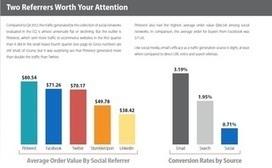 Social Media a Meh for E-Commerce Traffic | Inbound | Scoop.it