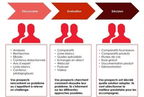 Comment créer du contenu Web de qualité - Le Blog Kinoa | Ressources communication et marketing | Scoop.it