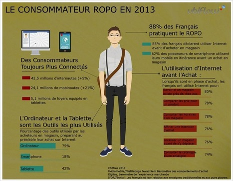Infographie:  Les comportements ROPO des consommateurs  français en 2013 | M-CRM & Mobile to store | Scoop.it