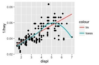 ggplot2 2.1.0 | Skills and tools  for making and presenting environmental decisions | Scoop.it