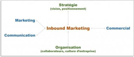 Les fondamentaux de l'inbound marketing - MBA MCI | Inbound Marketing et Communication Digitale | Scoop.it