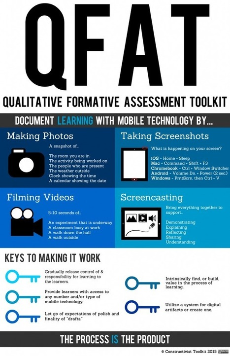 Qualitative Formative Assessment Toolkit | Coach Jeffery's: Teaching with Technology | Scoop.it