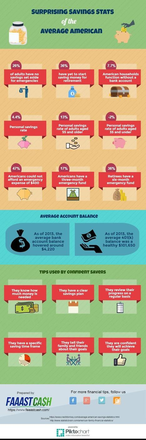 Surprising Savings Stats of the Average American | FaaastCash | Payday Loan in California | Scoop.it