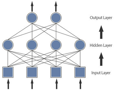 Introduction to Artificial Neural Networks - Part 1 | Cognitive Neuroscience and Learning | Scoop.it