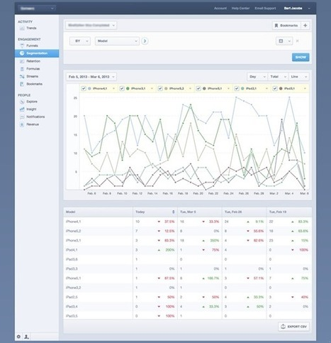 Mobile Analytics with Mixpanel | iOS Lovers | Scoop.it