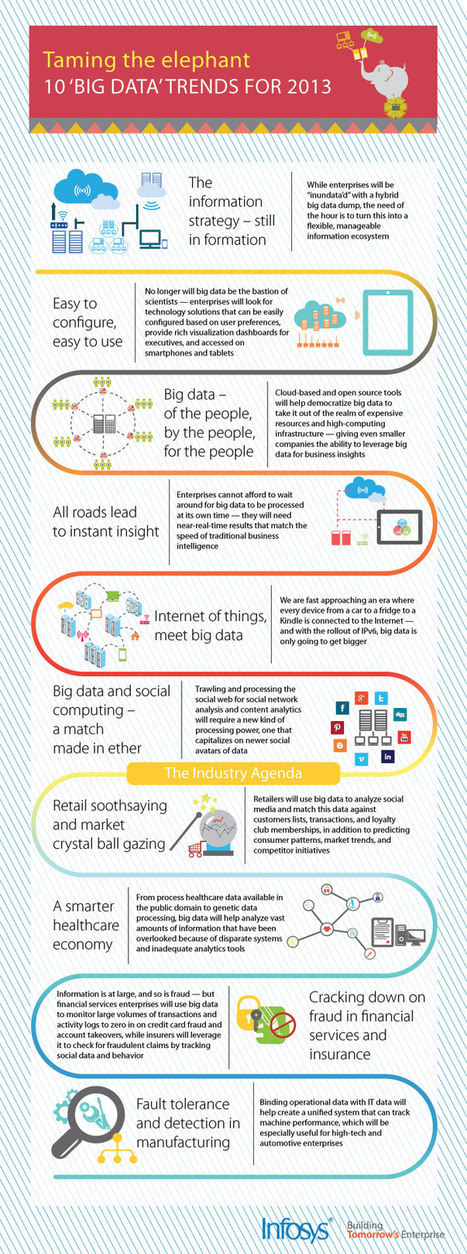 Infosys - Big Data Trend Infographic | Big Data Strategy & Solutions | Implications of Big Data | Scoop.it
