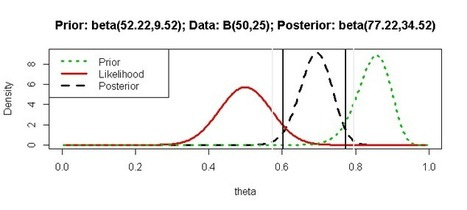 R-bloggers | Geophysical Data Science | Scoop.it