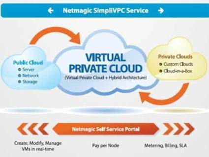 Netmagic announces SimpliVPC along with Cisco and Microsoft | Santosh kumar seo | Scoop.it