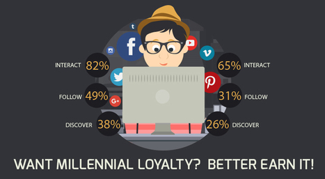 Want Millennial Loyalty? Better Earn It! | Communication design | Scoop.it