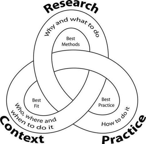 Twitter / AdamMeakins: I like this diagram of how ... | Education and Educational Research | Scoop.it
