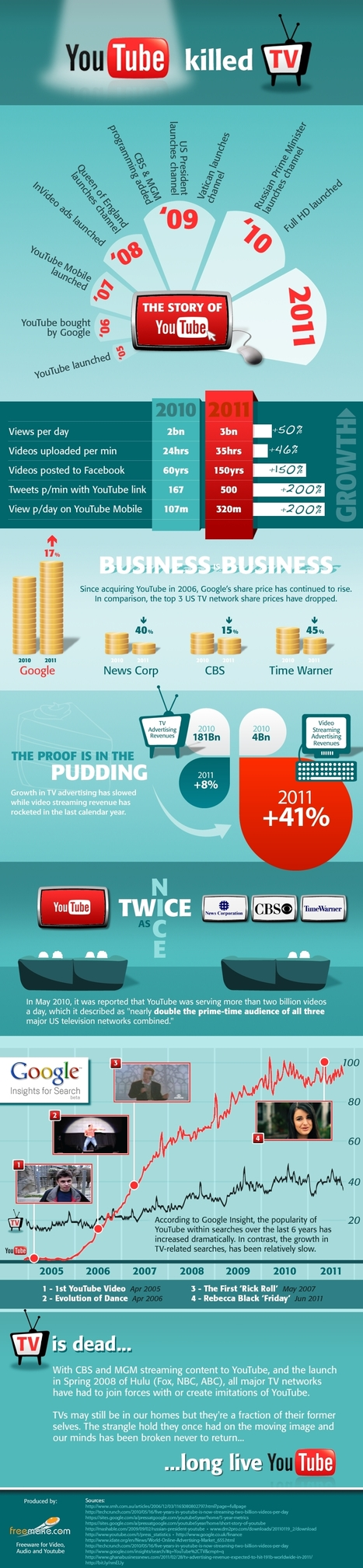 YouTube Killed the TV - Infographic | Bulk Update | Scoop.it