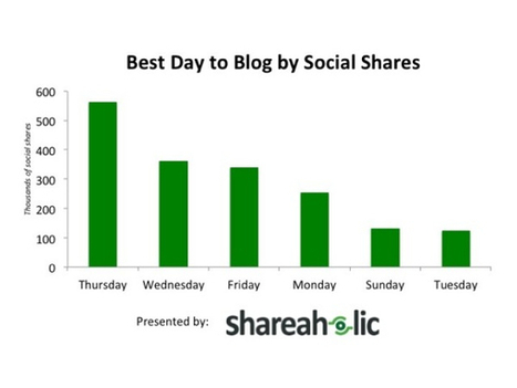A scientific guide to posting tweets, Facebook posts, emails and blog posts at the best time | Digital & Internet Strategy | Scoop.it