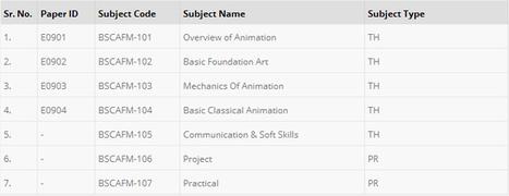 B-Sc Animation Film Making in Chandigarh | Top Animation institutes in Chandigarh | Scoop.it