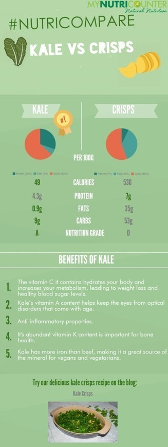 Health Benefits of Kale Crisps | All Infographics | All Infographics | Scoop.it