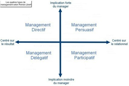 Les différents types de management - Communication | Management | Scoop.it