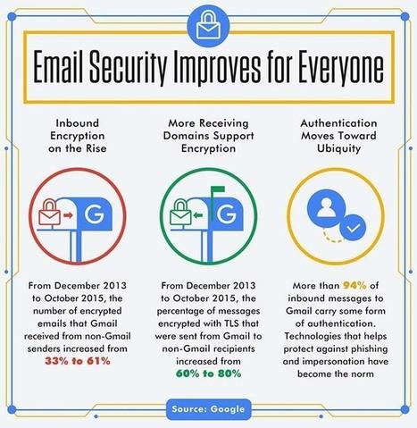 Gmail : Bientôt une alerte pour défaut de chiffrement des mails | Libertés Numériques | Scoop.it