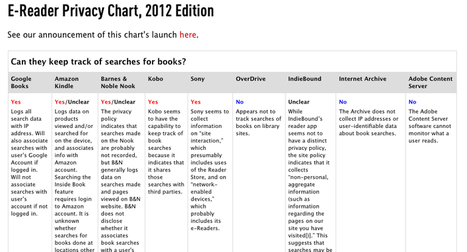 Who's Tracking Your Reading Habits? An E-Book Buyer's Guide to Privacy, 2012 Edition | eBook and eReader Management | Scoop.it