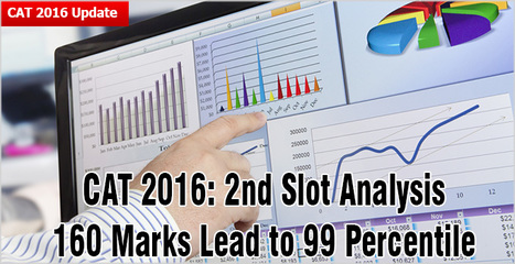 CAT 2016: 2nd slot analysis - 160 marks lead to 99 percentile; tough DILR & Quant result in low attempts | CAT 2016, IIFT, CMAT 2017, XAT 2017, NMAT, MAT, SNAP, MAH CET, TISSNET, CAT Preparation Material, MBA In India, MBA Colleges in India,  CAT Exams, GMAT Preparation Material, MBA Abroad | Scoop.it
