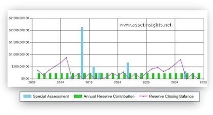Funding models help owners make informed decisions | Maintenance Optimization & Capital Planning Strategies | Scoop.it